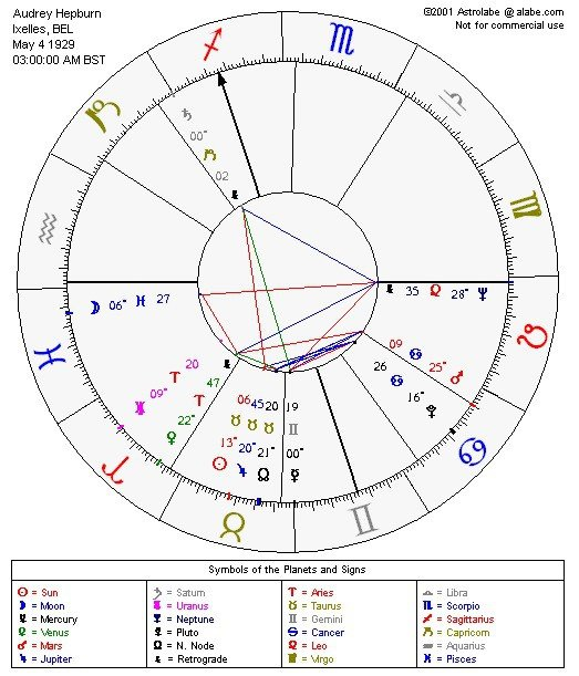 Audrey Hepburns Astrology Chart Version 1